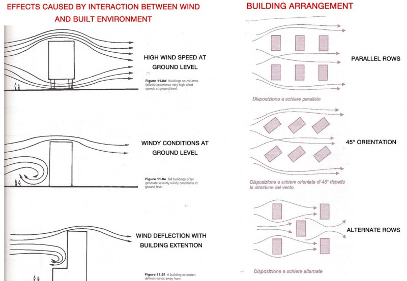 Environmental Design ied Master on architectural shading devices and cooling